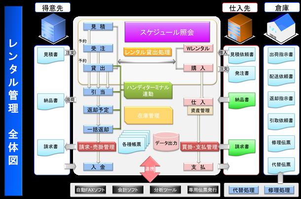レンタル管理システム