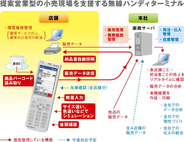 高橋総本店システム構成図