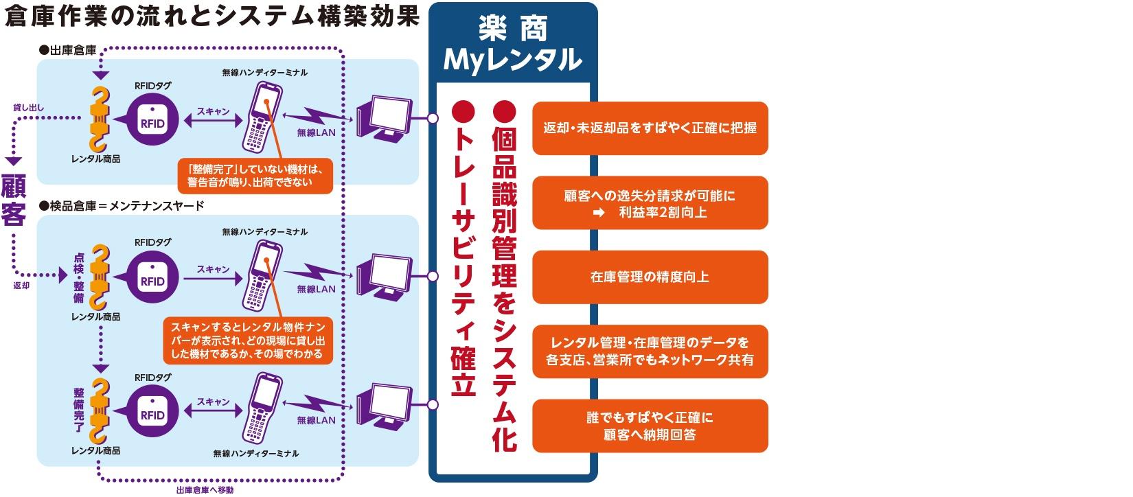 倉庫作業の流れとシステム構築効果